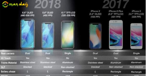 Are you planning to buy an iPhone soon? Wait for September instead