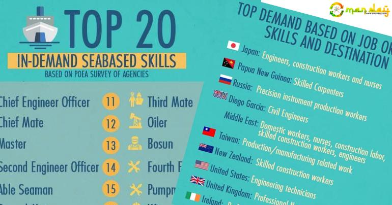 Top In-Demand Jobs in Countries of Destination of Filipino